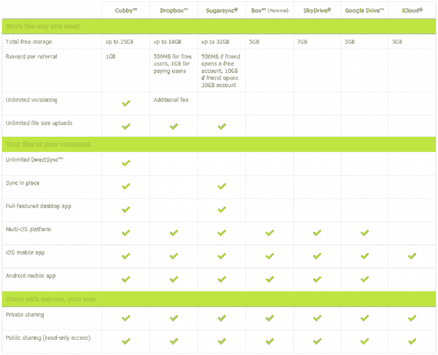 Comparison with other similar Cloud Services