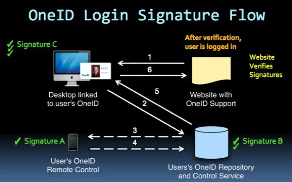 Get your unique web identity with OneID (Goodbye Usernames and Passwords!)