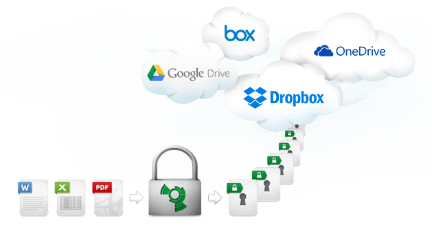 Zero Knowledge system for cloud storage services like Dropbox - Boxcryptor