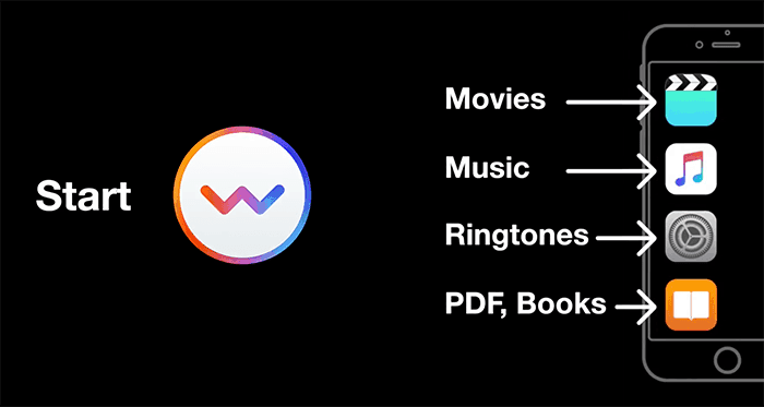 Transfer Music, Videos, eBooks to iPhone, iPad or iPod without iTunes - WALTR 2