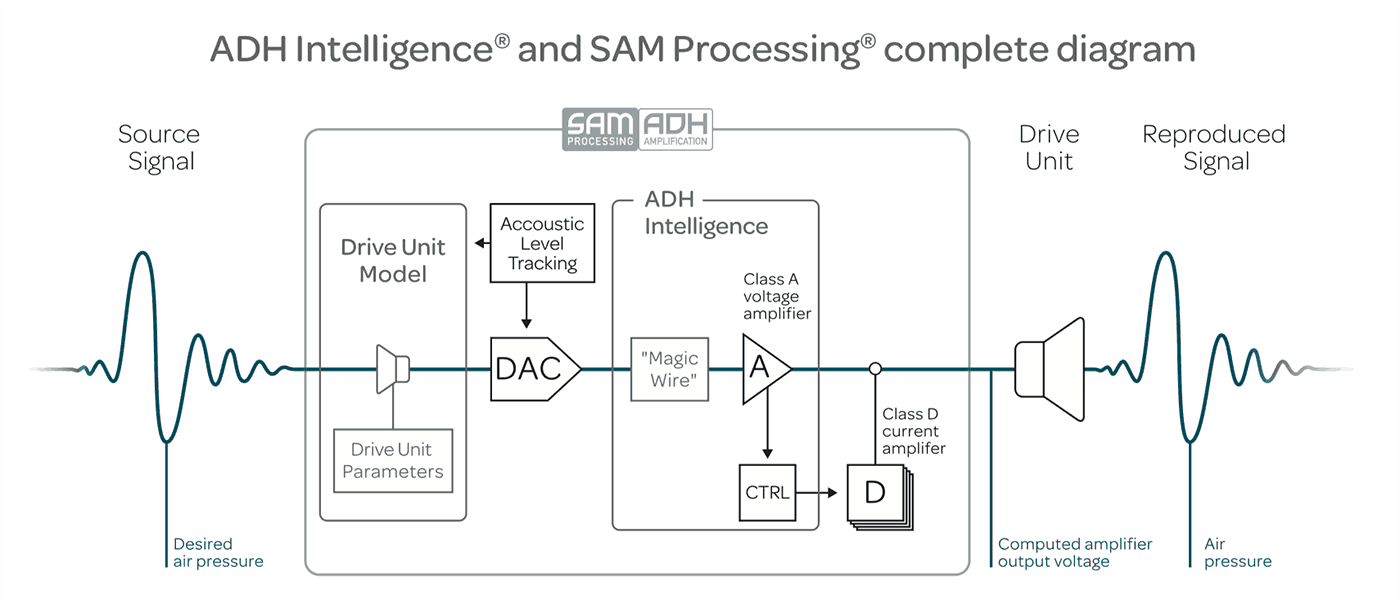 ADH Intelligence and SAM Processing complete diagram