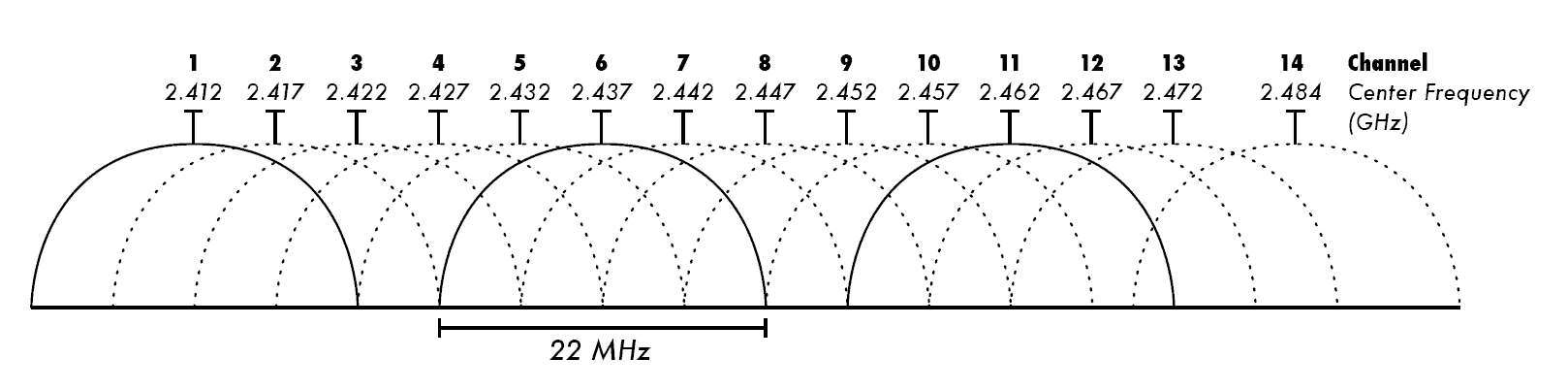 Channels in 2.4GHz band