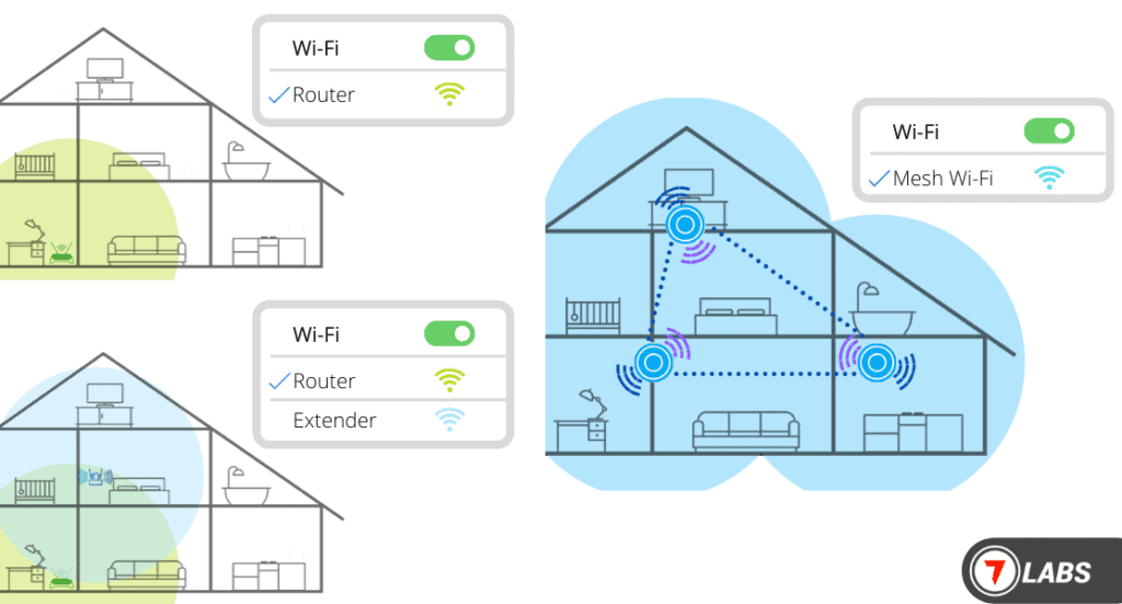 Improve Wi-Fi with Boosters (Range Extender, Repeater), Mesh Wi-Fi, and Access Points