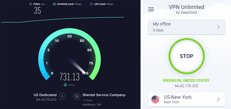 KeepSolid VPN Unlimited Performance Report