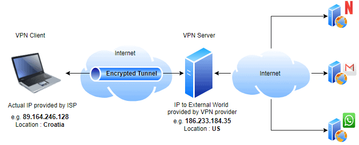 Commercial Client-based VPN