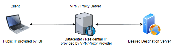 Residential & Datacenter IP in the context of VPN & Proxy